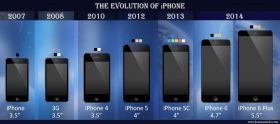 iPhone evolucija