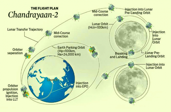 chandrayaan2 plan leta