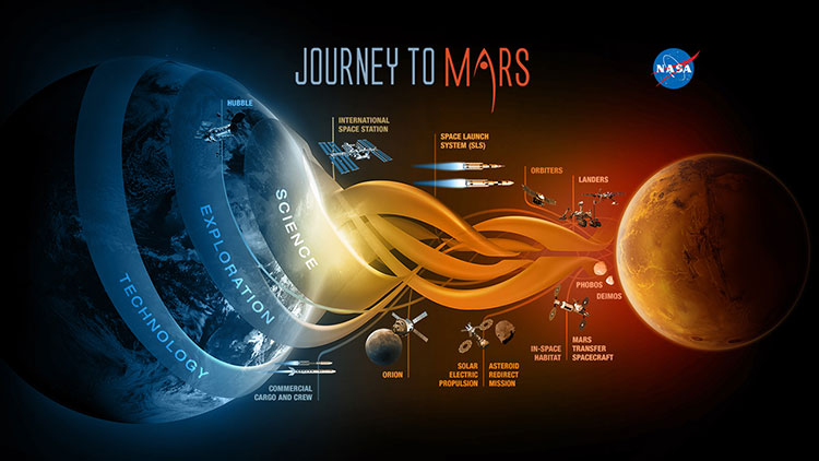 NASA JourneyToMars ScienceExplorationTechnology 20141202