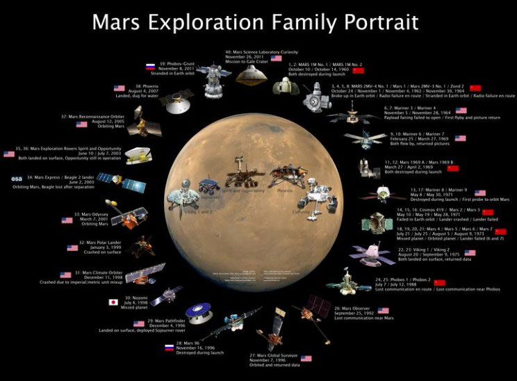 mars exploration family portrait resize md