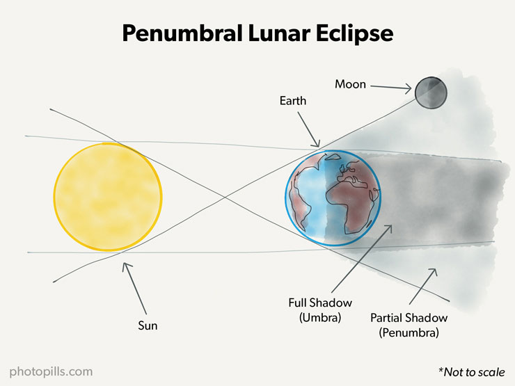eclipse moon penumbral