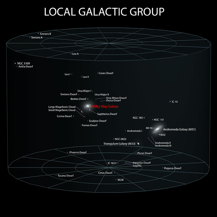 5 Local Galactic Group ELitU